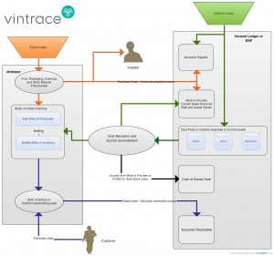 vintrace accounting flowchart